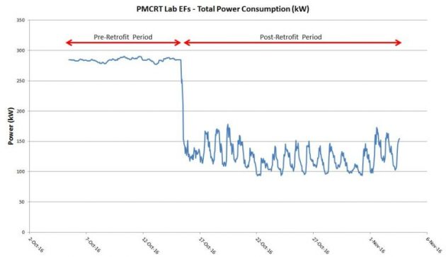 UHN power reduction